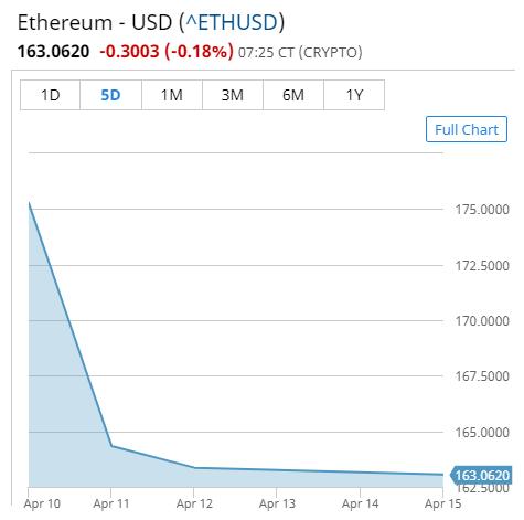 Buy Etherium Coin