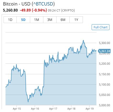 BitRoyal Bitcoin