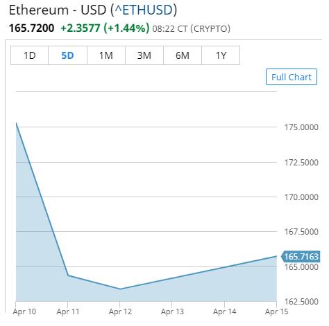 Buy Etherium