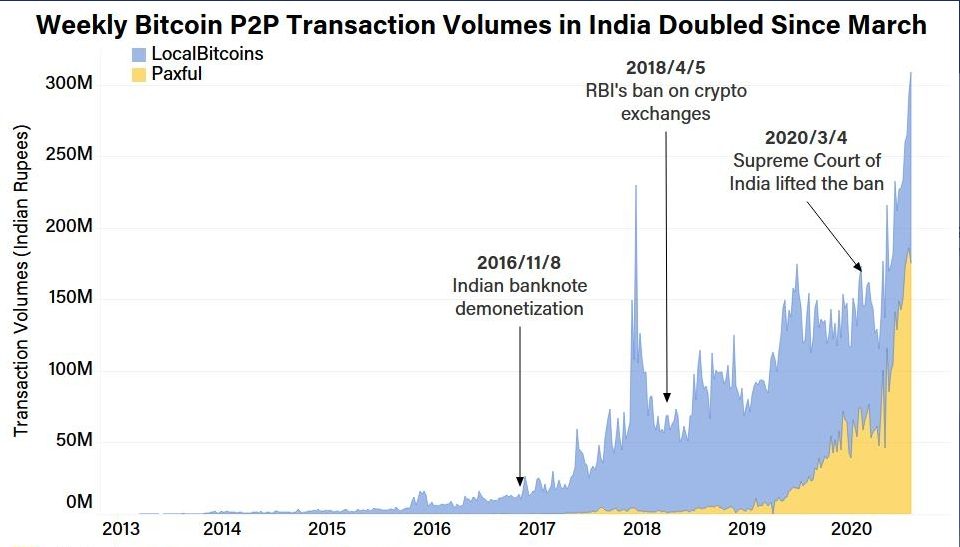 transactions in India. Bitcoin updates in the best platform to buy bitcoin online