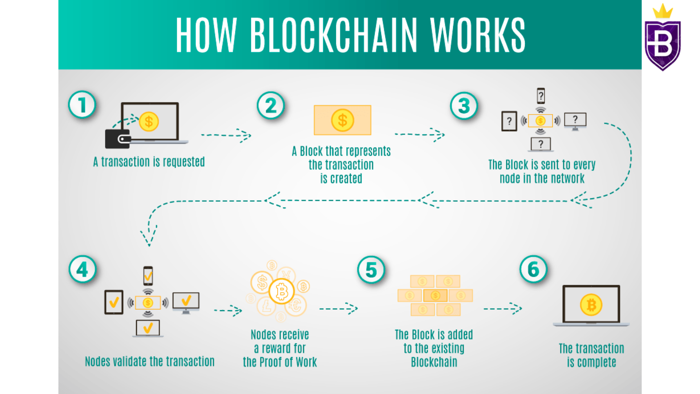 How blockchain works - Tutorial on the best place to buy bitcoin online